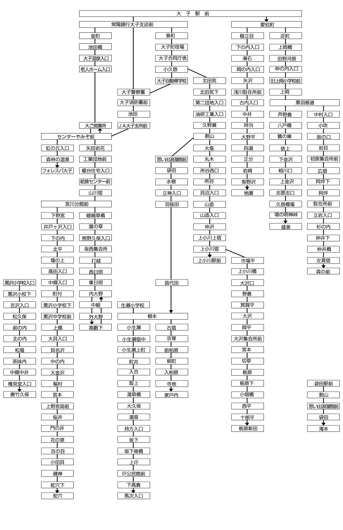 茨城交通路線バス系統略図