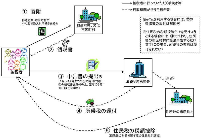 『都道府県・市区町村への寄附と税務申告の流れ』の画像