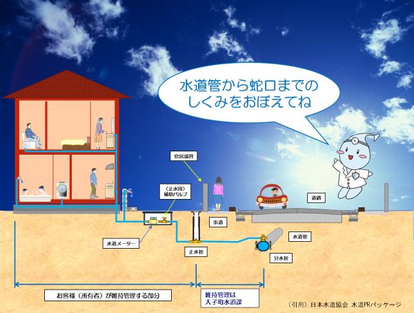 『水道給水装置_所有者管理の図』の画像