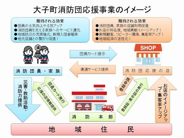 大子町「消防団応援の店」イメージ