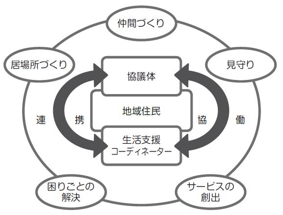 『生活支援体制整備事業体制図』の画像